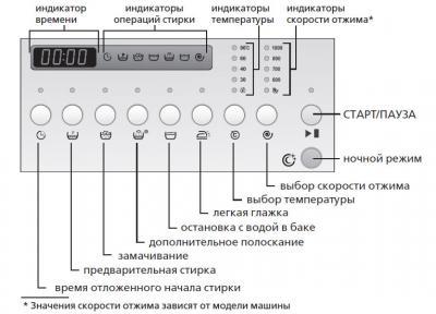 Стиральная машина ATLANT СМА 50У87 - панель управления