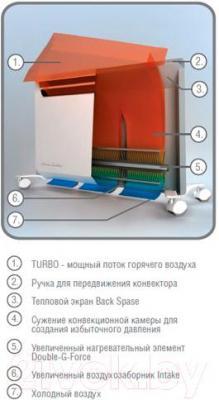 Конвектор Ballu BEC/EVE-1500 - Принцип работы
