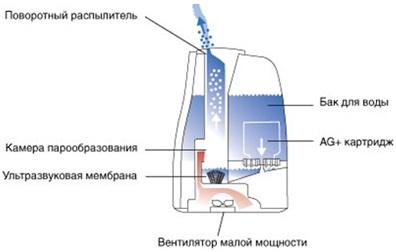 Ультразвуковой увлажнитель воздуха Boneco Air-O-Swiss U600 (белый) - схема