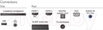 Телевизор Philips 22PFT4000/60 - интерфейсы