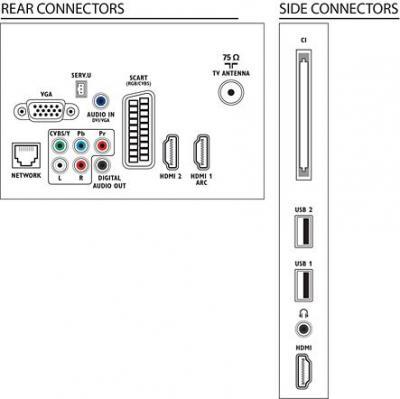 Телевизор Philips 37PFL3507T/60 - входы/выходы