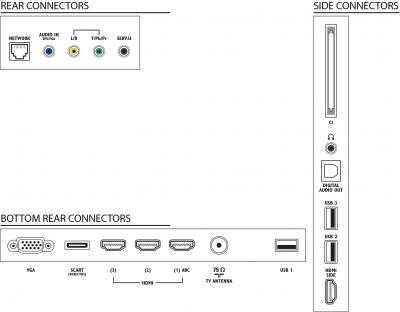 Телевизор Philips 46PFL5527T/60 - входы/выходы