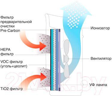 Очиститель воздуха Ballu AP-420F7 (белый) - процесс очищения