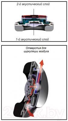 Наушники-гарнитура Audio-Technica ATH-MSR7 (черный) - двухслойная воздушно-потоковая технология при  изготовлении амбушюры