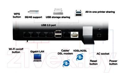 Маршрутизатор/DSL-модем Asus DSL-N17U - интерфейсы
