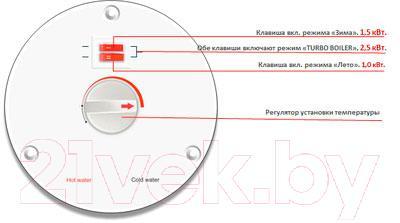 Накопительный водонагреватель Thermex IRP 80 V - схема управления устройством