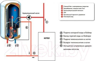 Проточно-накопительный водонагреватель Atlantic Mixte 100 N4 (CWH100 D400-2-B)