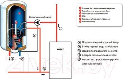 Проточно-накопительный водонагреватель Atlantic Mixte 80 N4 (CWH080 D400-2-B)