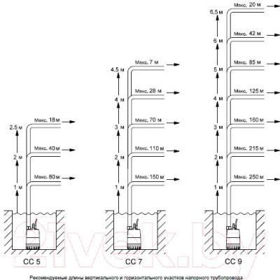 Дренажный насос Grundfos Unilift CC5 (96280966)