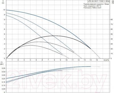 Циркуляционный насос Grundfos UPS 32-120 F (96401837) - рабочие характеристики