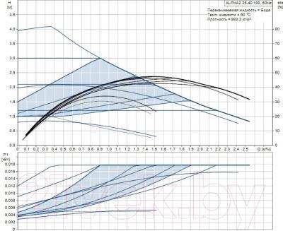 Поверхностный насос Grundfos Alpha2 25-40 N 180 (97993209) - рабочие характеристики