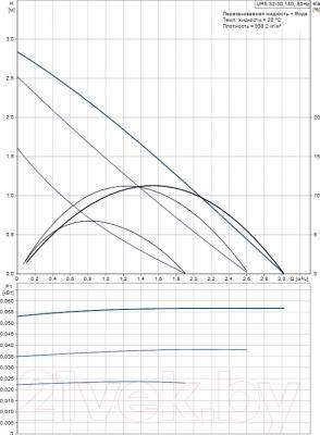 Циркуляционный насос Grundfos UPS 32-30 180 (59583000) - рабочие характеристики