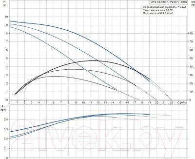 Циркуляционный насос Grundfos UPS 40-120 F (96401942) - рабочие характеристики