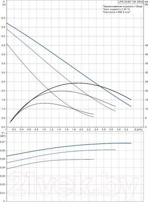 Циркуляционный насос Grundfos UPS 25-60 130 (96281476) - рабочие характеристики