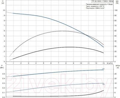 Циркуляционный насос Grundfos TP 32-120/2 (96401848) - рабочие характеристики