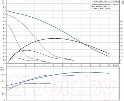 Циркуляционный насос Grundfos UPS 32-80 F (95906458) - рабочие характеристики