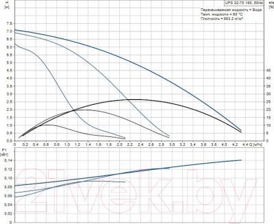 Бытовой насос Grundfos UPS 32-70 180 (96621355) - рабочие характеристики