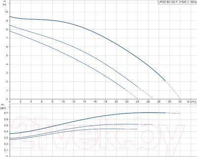 Циркуляционный насос Grundfos UPS D50-120 F (96402107)