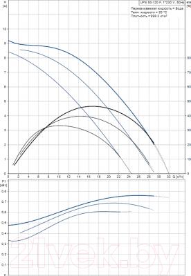 Циркуляционный насос Grundfos UPS 50-120 F (96402101) - рабочие характеристики