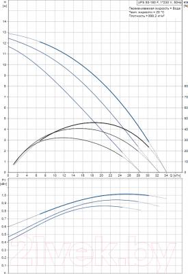 Циркуляционный насос Grundfos UPS 50-180 F (96402136) - рабочие характеристики