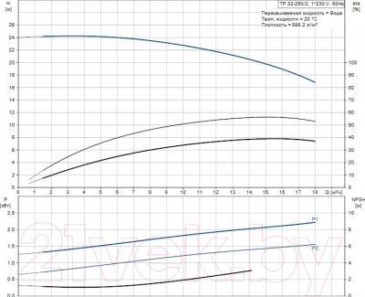 Бытовой насос Grundfos TP 32-250/2 (96086662) - рабочие характеристики