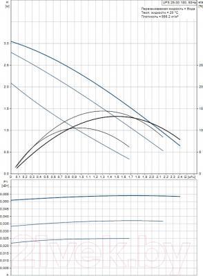 Циркуляционный насос Grundfos UPS 25-30 180 (59543000) - рабочие характеристики
