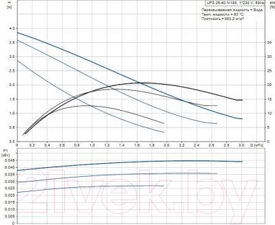 Циркуляционный насос Grundfos UPS 25-40 N 180 (96913060) - рабочие характеристики