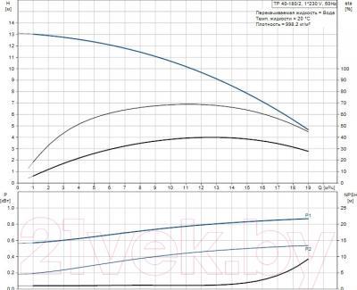 Бытовой насос Grundfos TP 40-180/2 (96401986) - рабочие характеристики