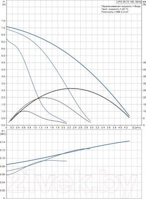 Циркуляционный насос Grundfos UPS 25-70 180 (96621354) - рабочие характеристики