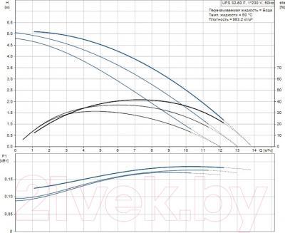 Циркуляционный насос Grundfos UPS 32-60 F (96401771) - рабочие характеристики