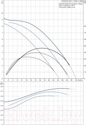 Циркуляционный насос Grundfos UPSD 50-120 F (96402105)
