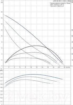 Циркуляционный насос Grundfos UPS 40-185 F (96430299) - рабочие характеристики