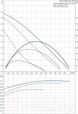 Циркуляционный насос Grundfos UPSD 32-50 F 220 (95906416) - рабочие характеристики