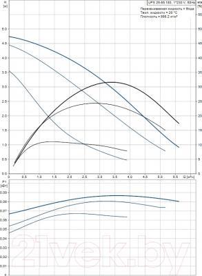 Циркуляционный насос Grundfos UPS 25-55 180 (95906404) - рабочие характеристики