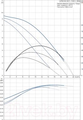 Циркуляционный насос Grundfos UPSD 40-120 F (96401946) - рабочие характеристики