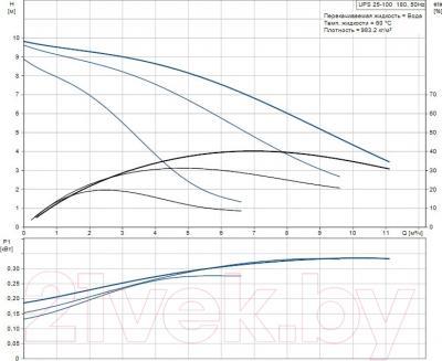 Циркуляционный насос Grundfos UPS 25-100 180 (95906480) - рабочие характеристики