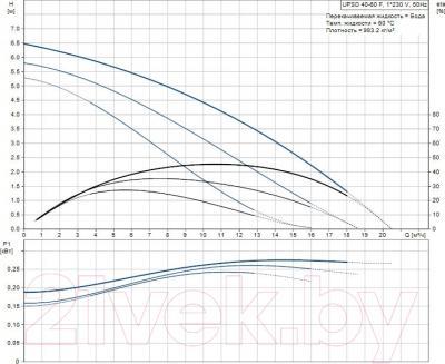 Бытовой насос Grundfos UPSD 40-60/2 F (96401920) - рабочие характеристики