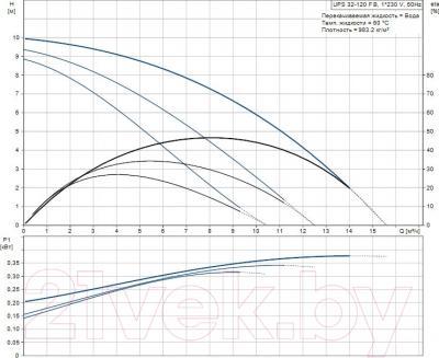 Бытовой насос Grundfos UPS 32-120 FB (96401844) - рабочие характеристики