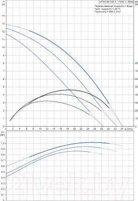 Циркуляционный насос Grundfos UPSD 50-180 F (96402139) - рабочие характеристики