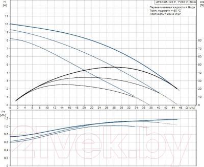 Поверхностный насос Grundfos UPS D65-120F (96402282) - рабочие характеристики