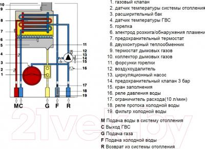 Газовый котел Nova Florida Vela Compact CTN24AF - гидравлическая схема газового котла