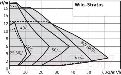 Циркуляционный насос Wilo Stratos 30/1-12 PN6/10