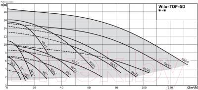 Циркуляционный насос Wilo TOP-SD 40/7 EM PN6/10