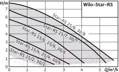 Циркуляционный насос Wilo STAR-RS 25/6