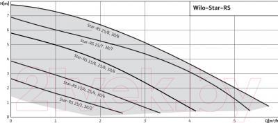 Циркуляционный насос Wilo STAR-RS 30/7