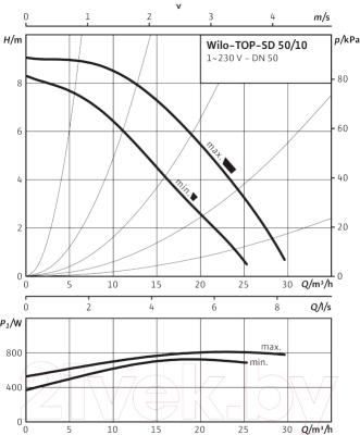 Циркуляционный насос Wilo Top-SD 50/10 EM