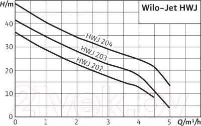 Насосная станция Wilo HWJ-202-EM
