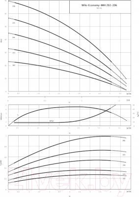 Самовсасывающий насос Wilo MHI 204-1/Е