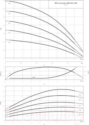 Самовсасывающий насос Wilo MHI 405-1/E