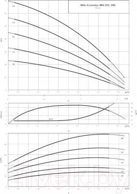 Самовсасывающий насос Wilo MHI 202-1/Е